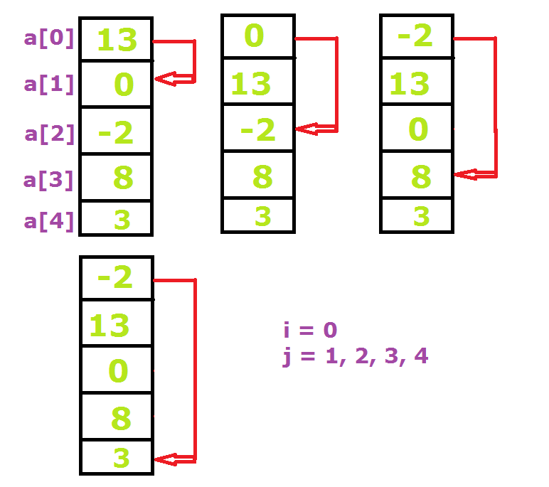 selection sort first iteration Selection Sort of N numbers: C