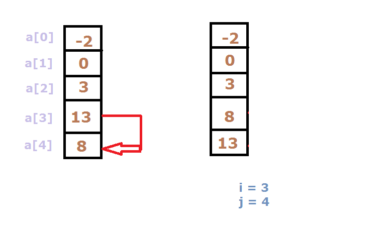 selection sort forth iteration Selection Sort of N numbers: C