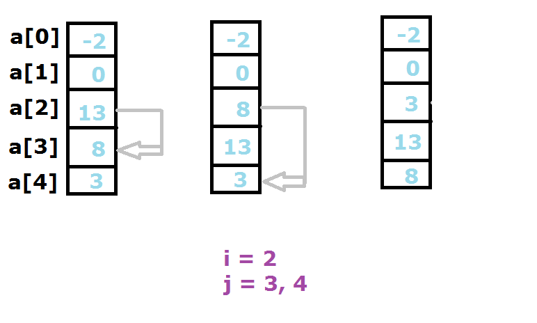 selection sort third iteration Selection Sort of N numbers: C